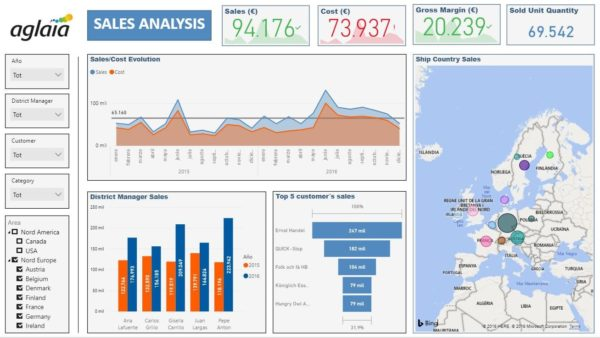 Dashboard ejemplo de Power BI