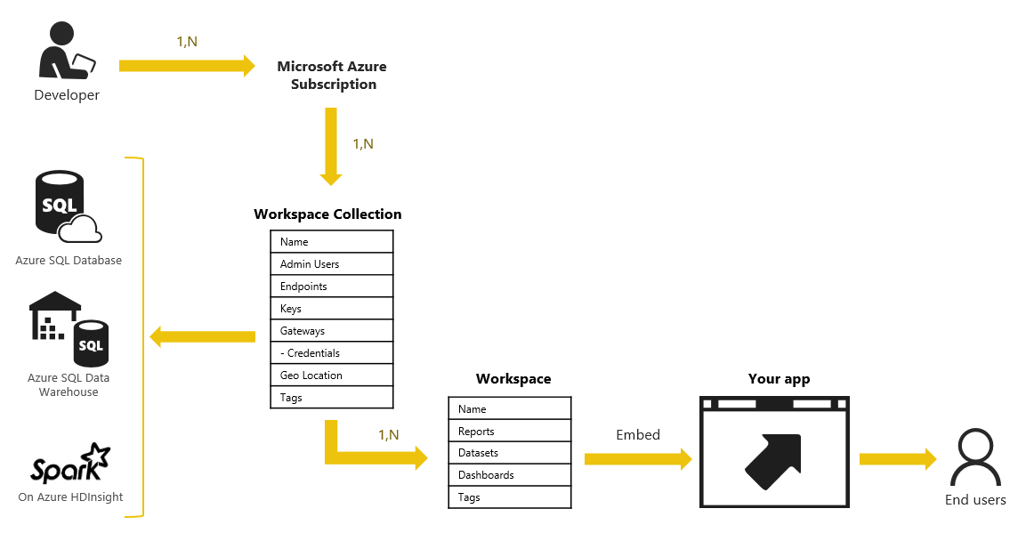 power bi embedded path