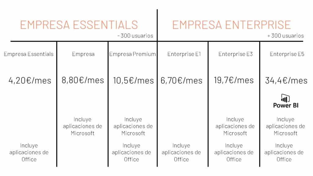 Planes de Microsoft para Office 365