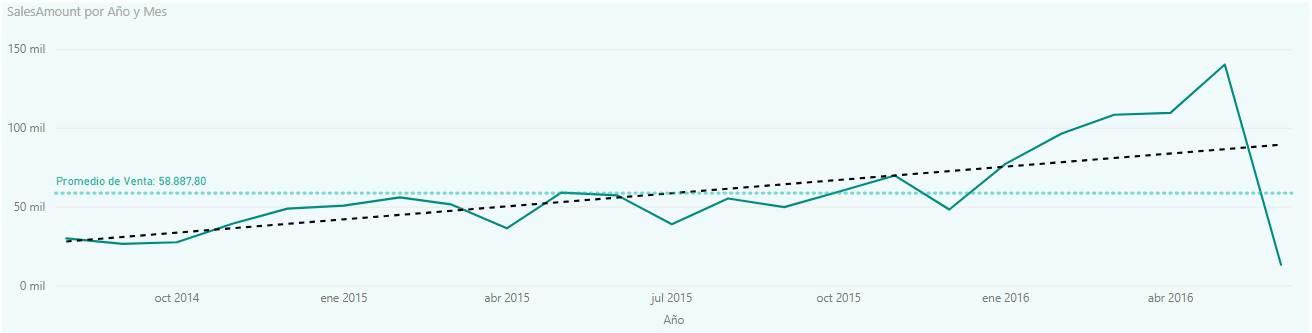 Gráfico con línea de tendencia en Power BI