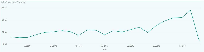 Gráfico de ventas con predicción Power BI