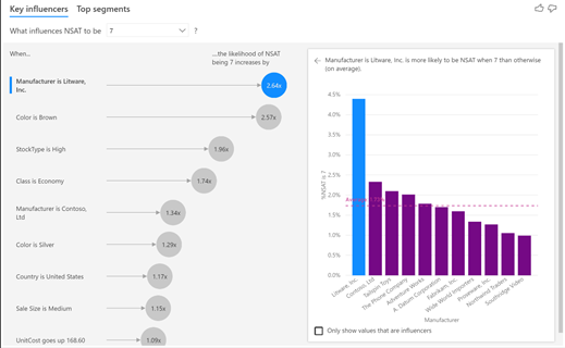 Visualización de influyentes clave de Power BI