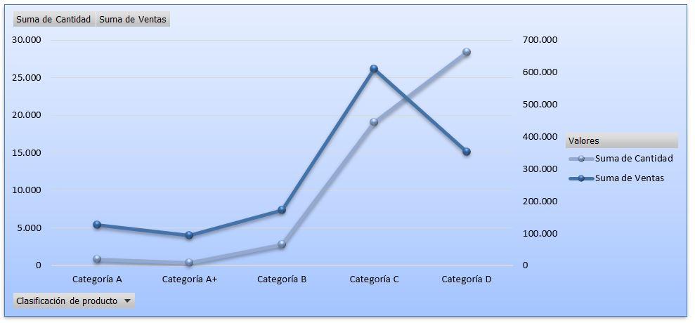 Gráfico temporal de una columna condicional