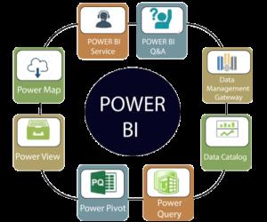 Partes de Power BI