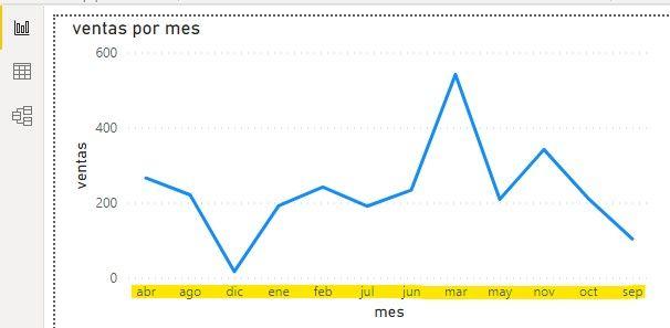Grafico ordenado alfabeticamente