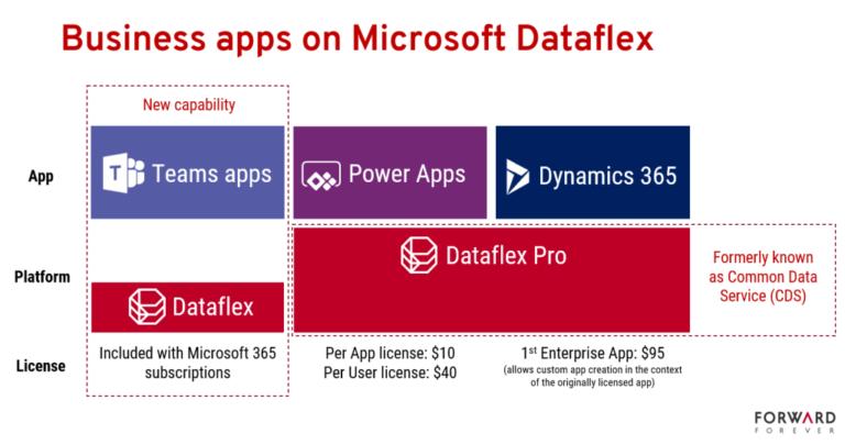 dataflex pro