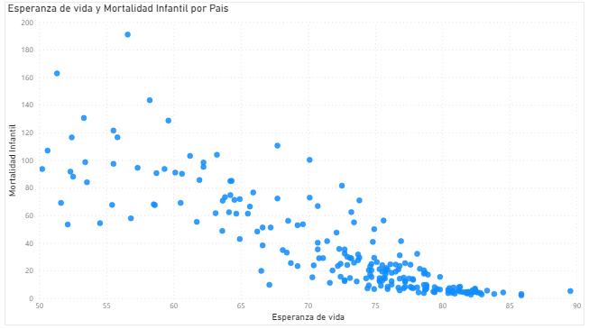 gráfico dispersión